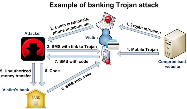 Example of Banking Trojan Attack